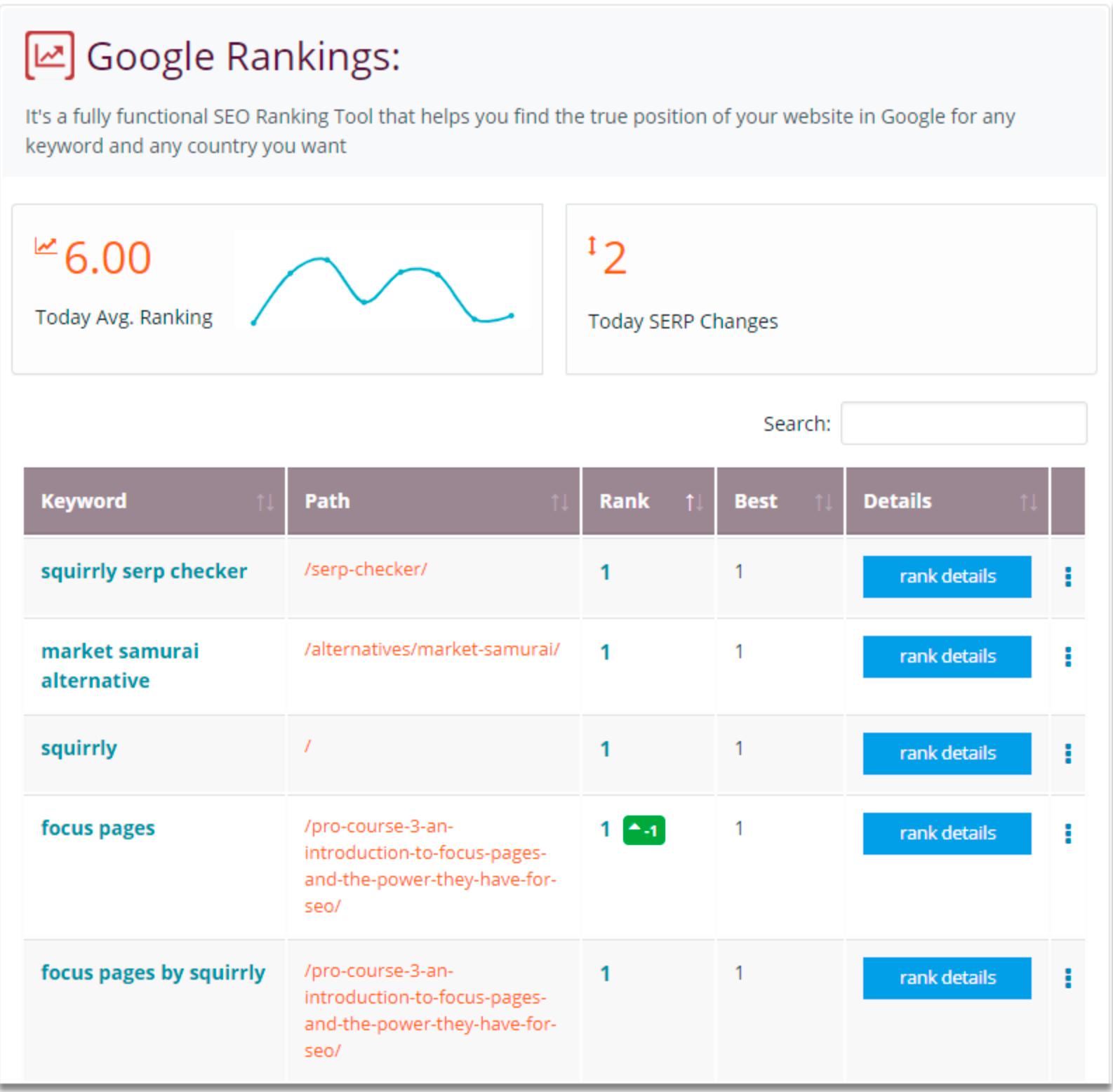 Squirrly SEO Plugin Review- Google SERP Checker