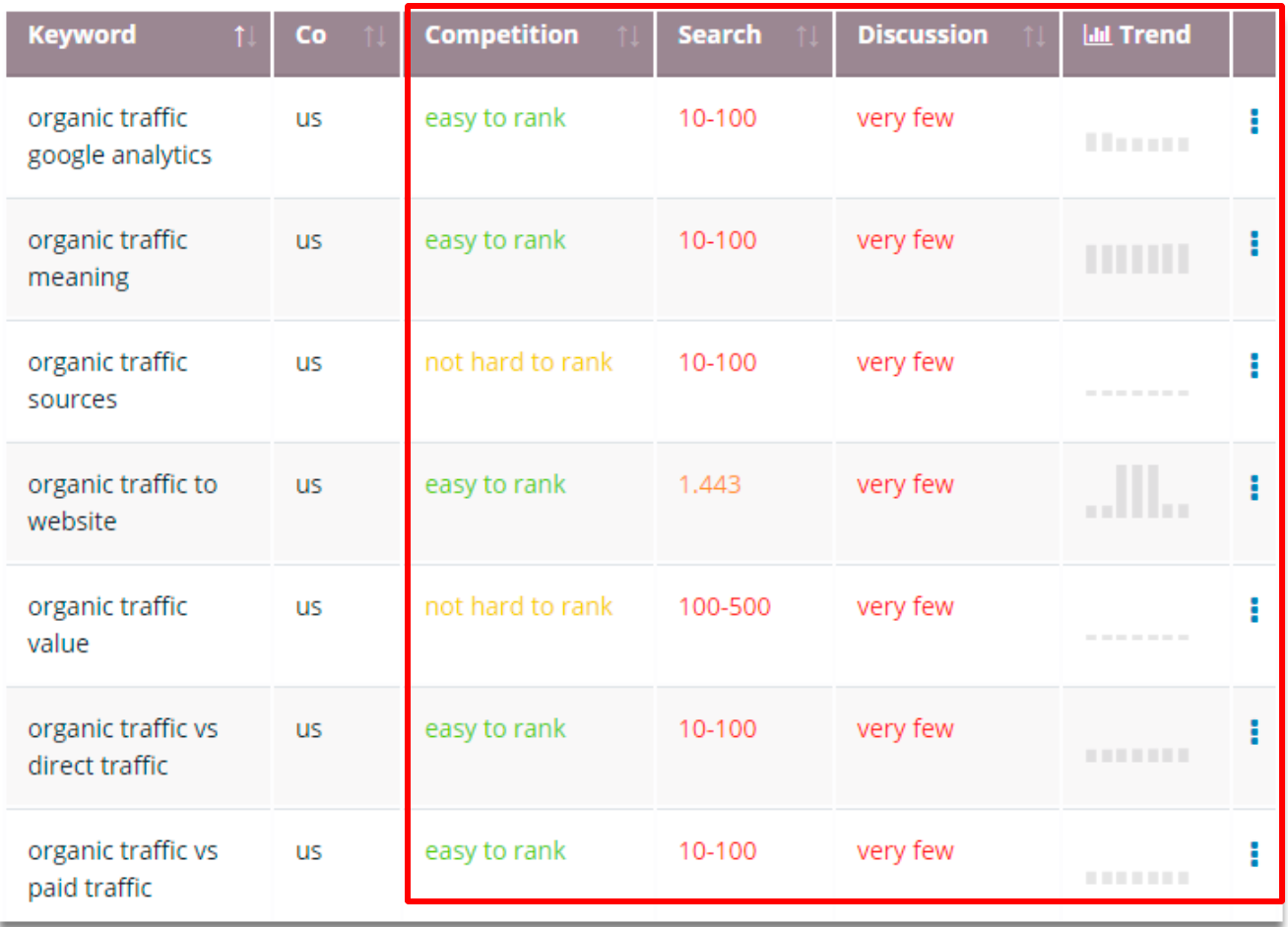 Keywords Research- Squirrly SEO Plugin