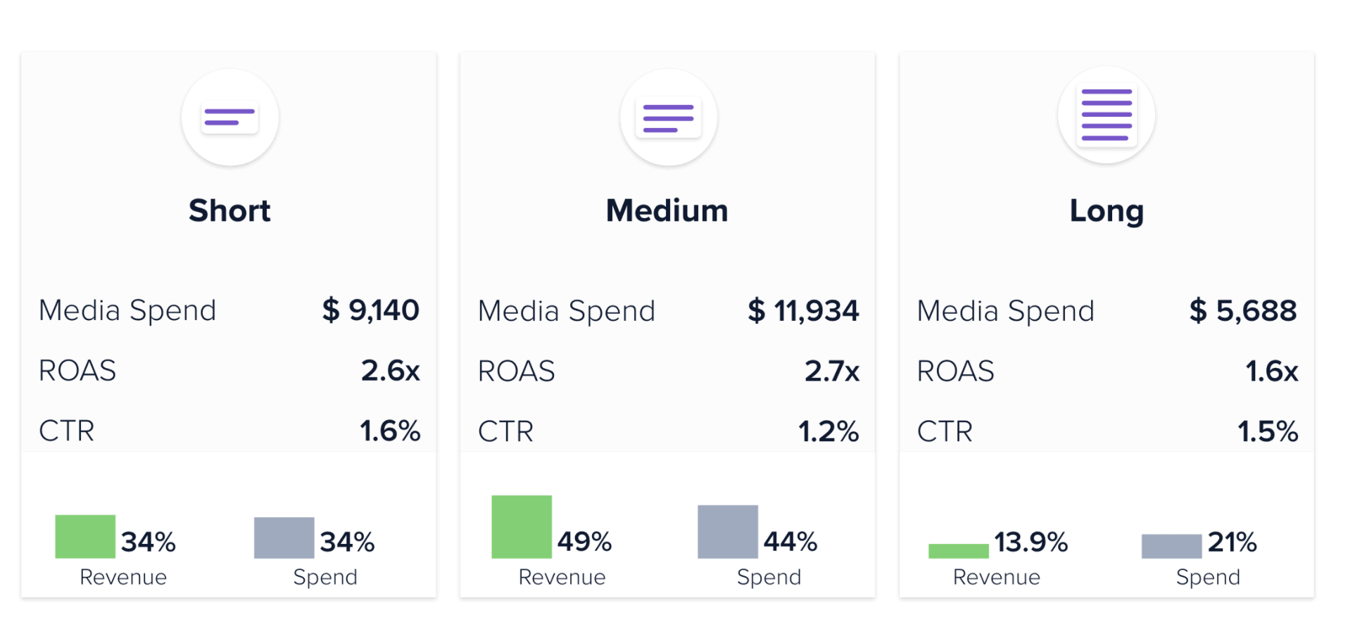 Madgicx Ad spend