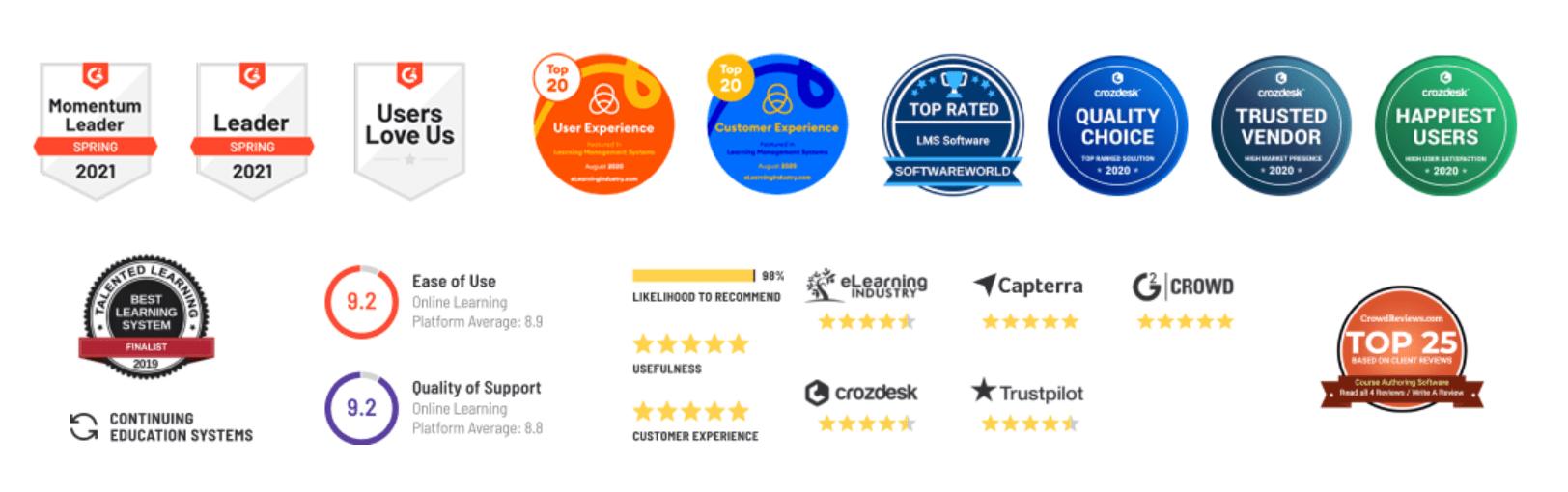 LearnWorlds achievements