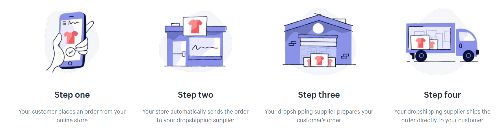 Dropshipping in India - How Does Drop shipping Work
