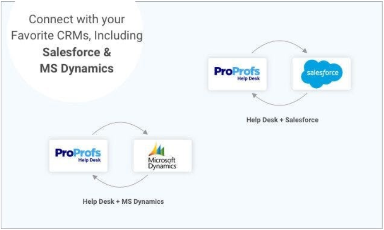 ProProfs Help Desk Review - Integrations