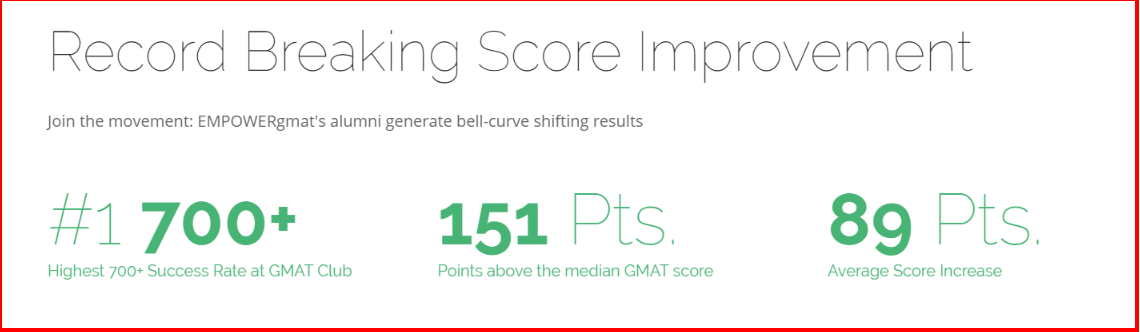 EMPOWERgmat Review -Score Improvement