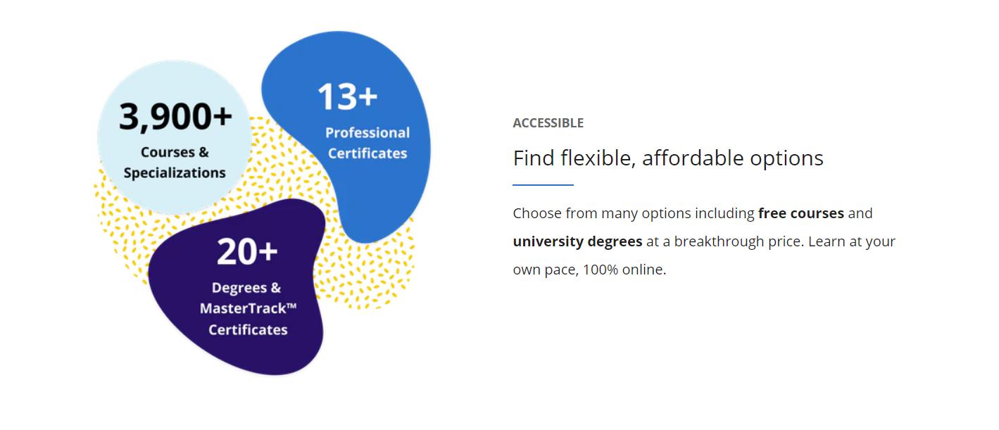 Udacity Vs Coursera - Accessible
