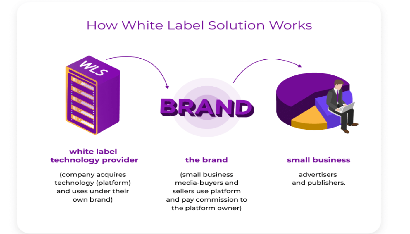 WHite label Smartyads