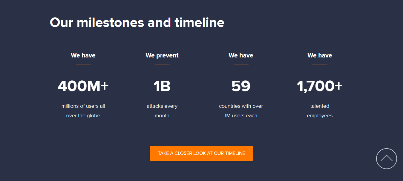 Avast SecureLine VPN Milestones