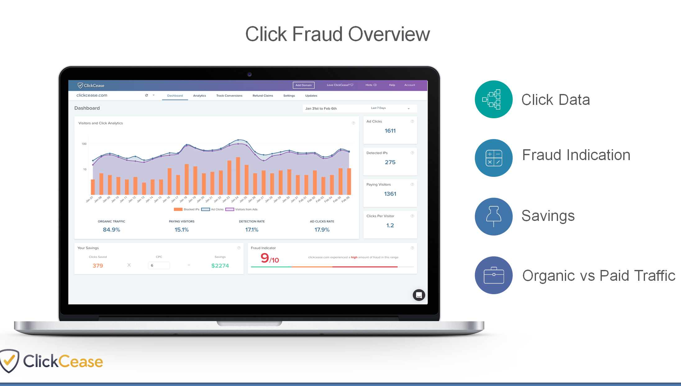 Best Click fraud soiftwares in the market