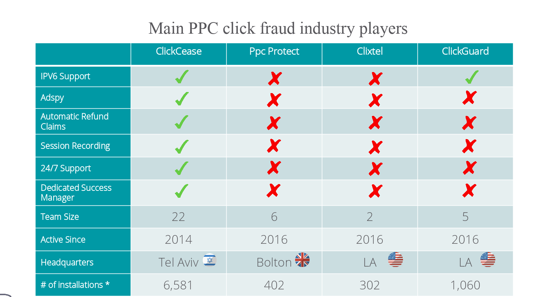 Best click fraud softwares comparison