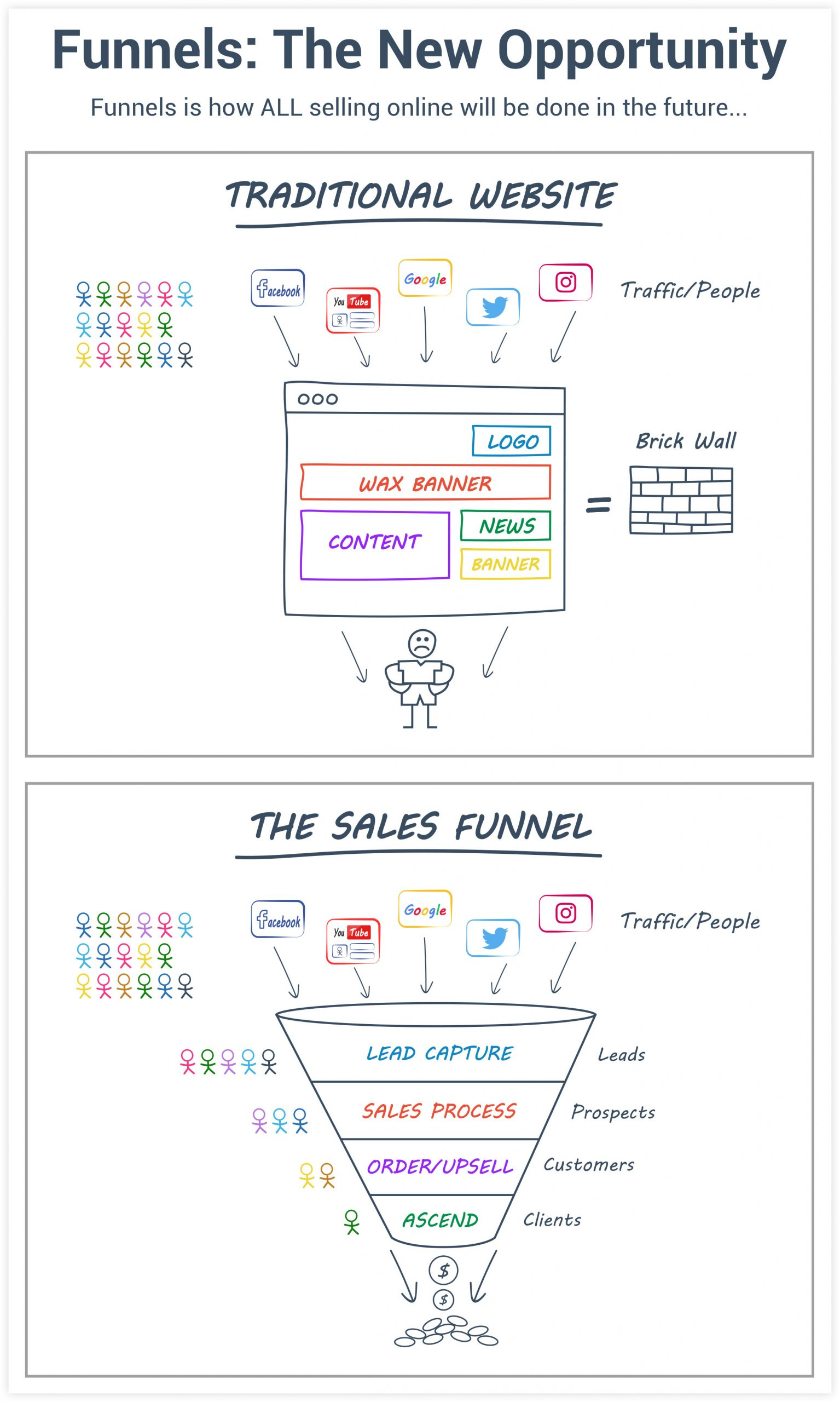 Clickfunnels features and high ticket funnels