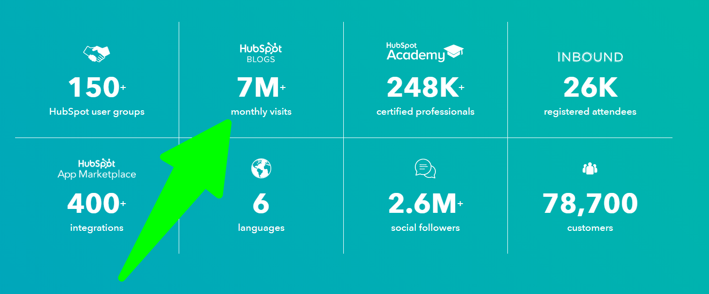 HubSpot-Stats