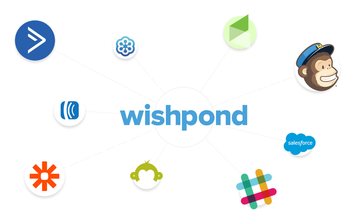 Wishpond- Integration