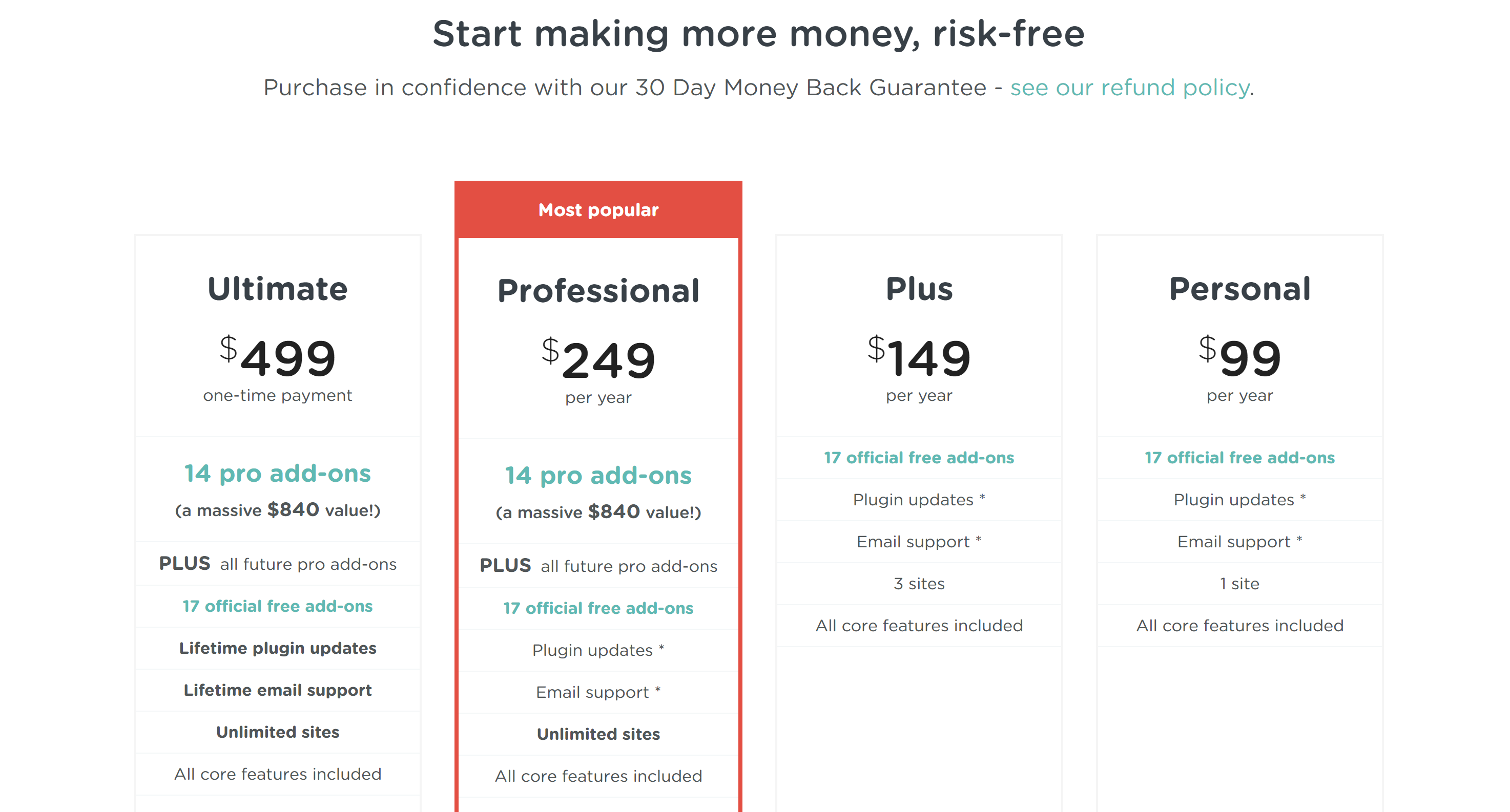 AffiliateWp pricing comparison