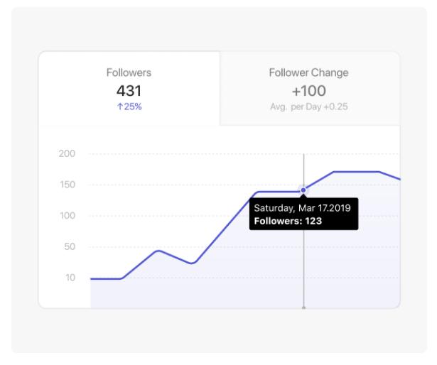 Combin - Followers Statics