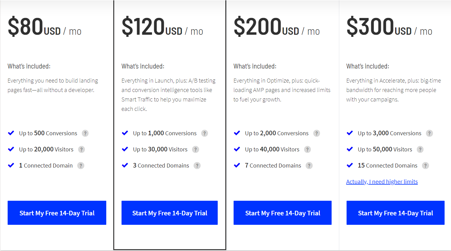 Wishpond vs Unbounce-Unbounce Price
