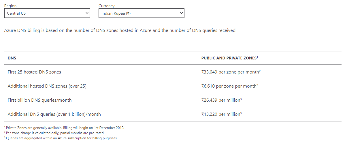 UpCloud VS Azure - Azure DNS Pricing