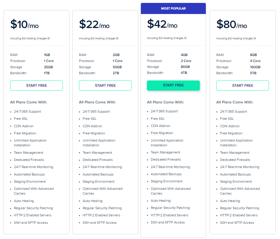 Cloudways-Pricing-Plans