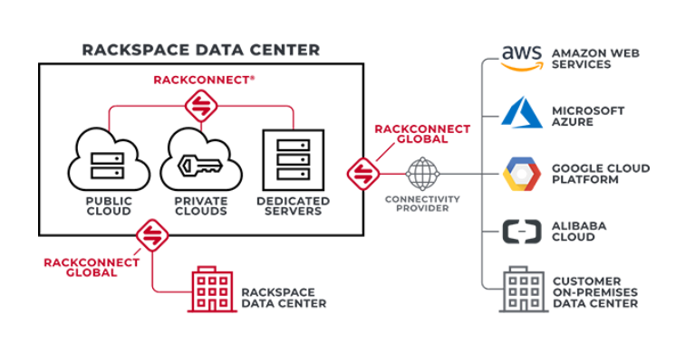 Rackspace - Data Center