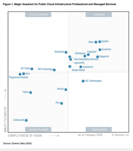 Rackspace- Magic QuadRant Leader