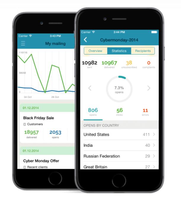 SendPulse - Mobile Analys