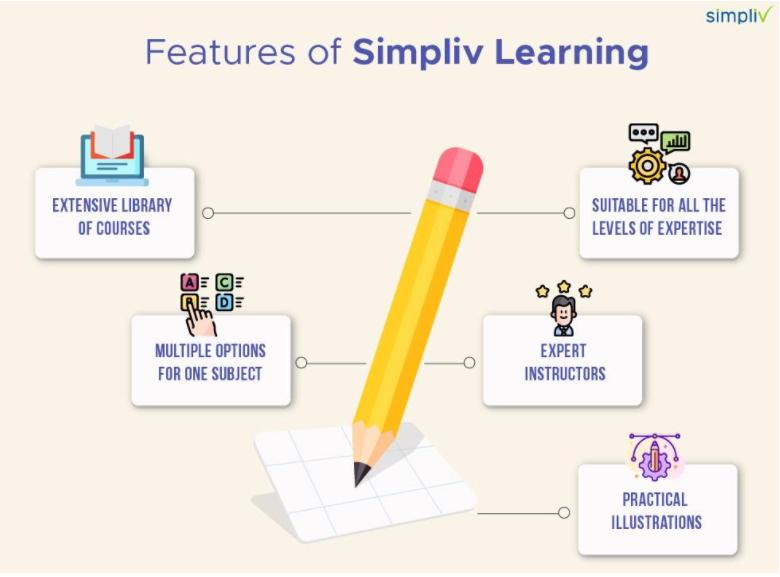 Simpliv- Features