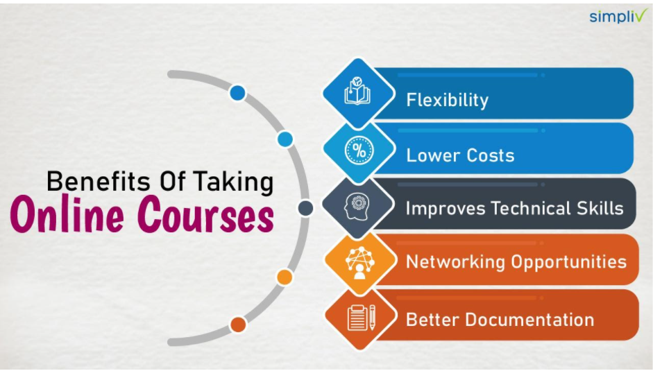 Simpliv - Online Course