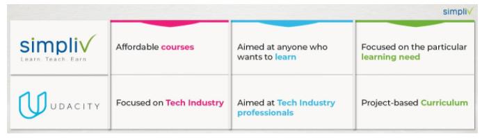 Simpliv-vs-Udacity- Course