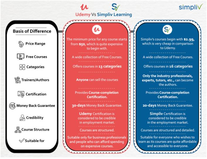 Udemy VS Simpliv Learning