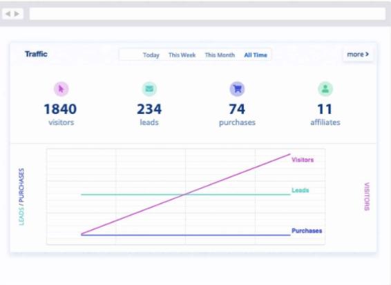 LeadDyno-Easy-Affiliate-Tracking- Traffic
