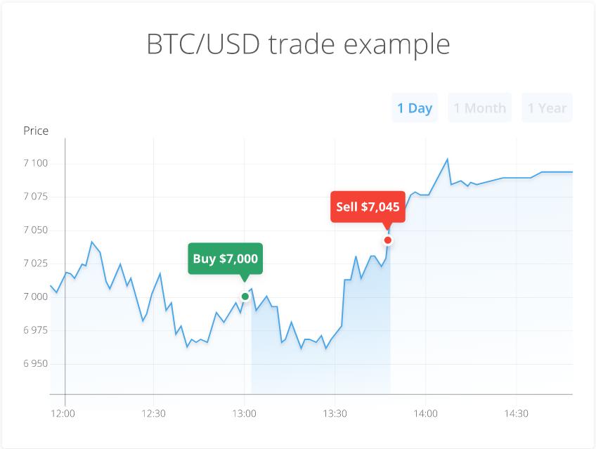 PrimeXBT- BTC Trade Example