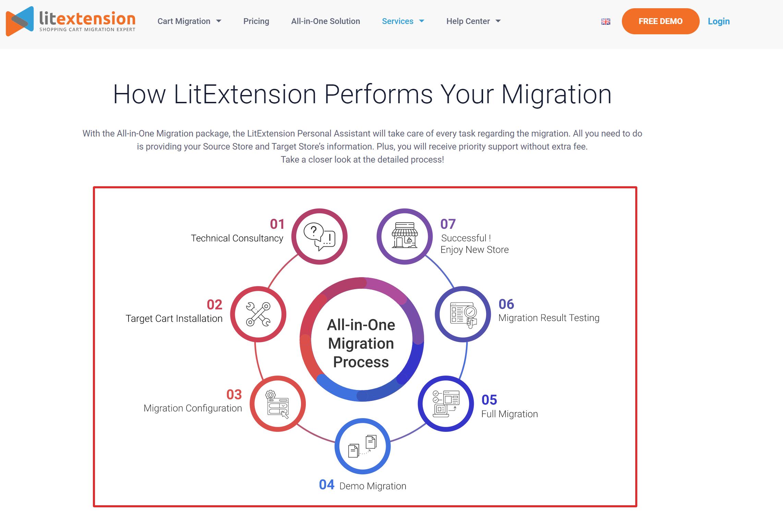 Litextension migration services online