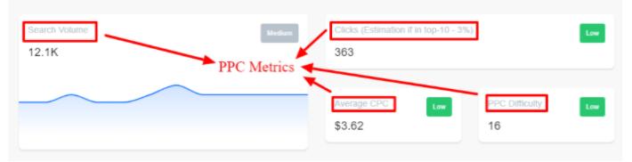 PPC Metrics