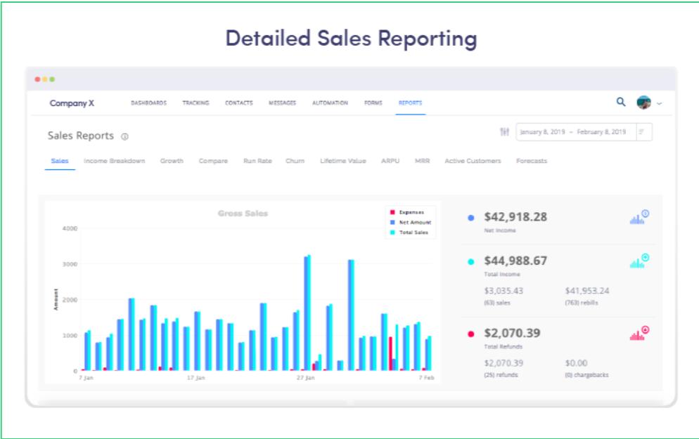 Platformly - Sales Reporting
