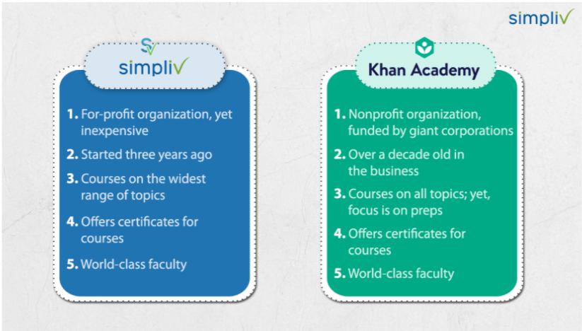 Simpliv-vs-Khan-Academy- Profit Organization