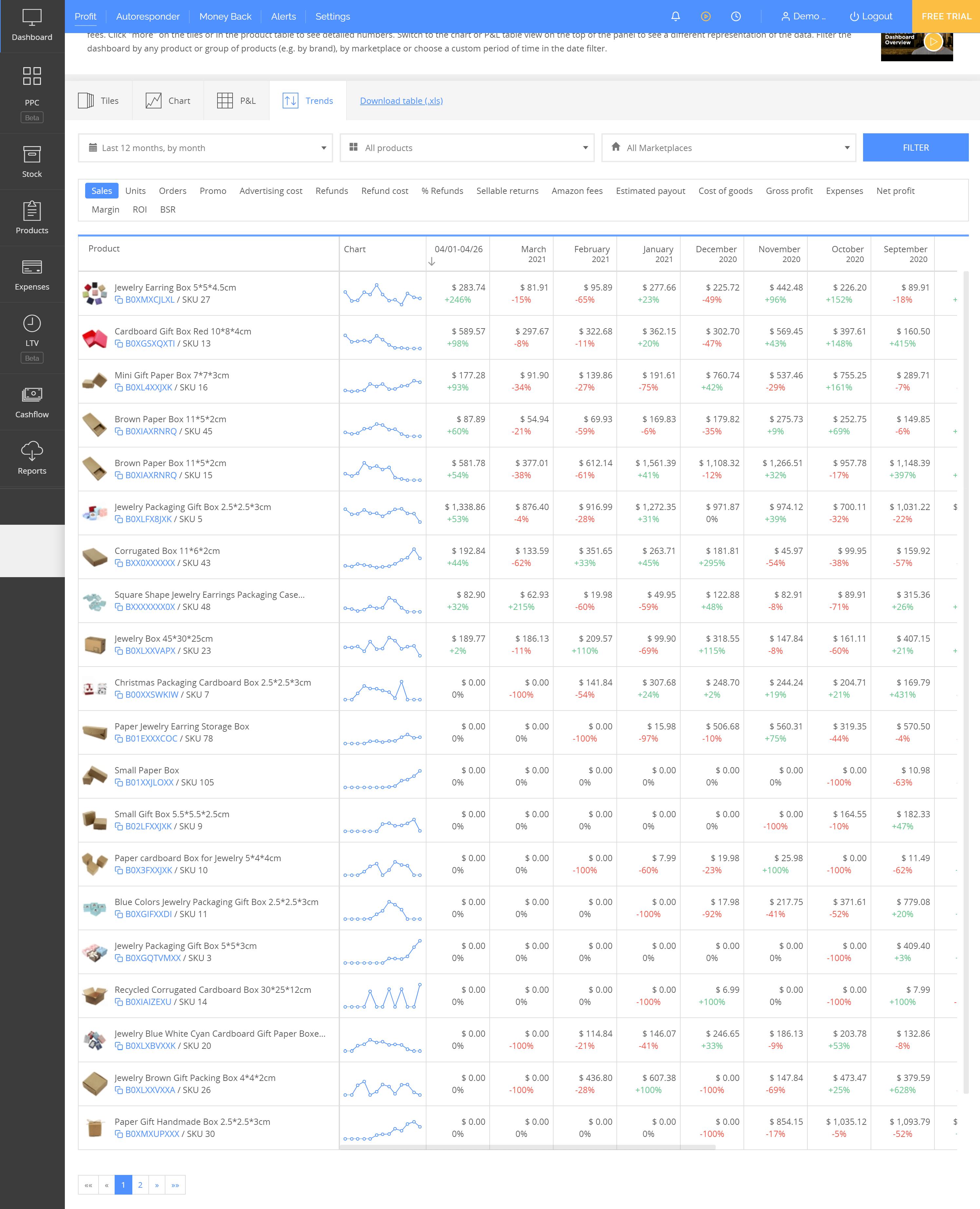 sellerboard dashboard trends