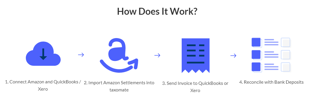 how does Taxomate works