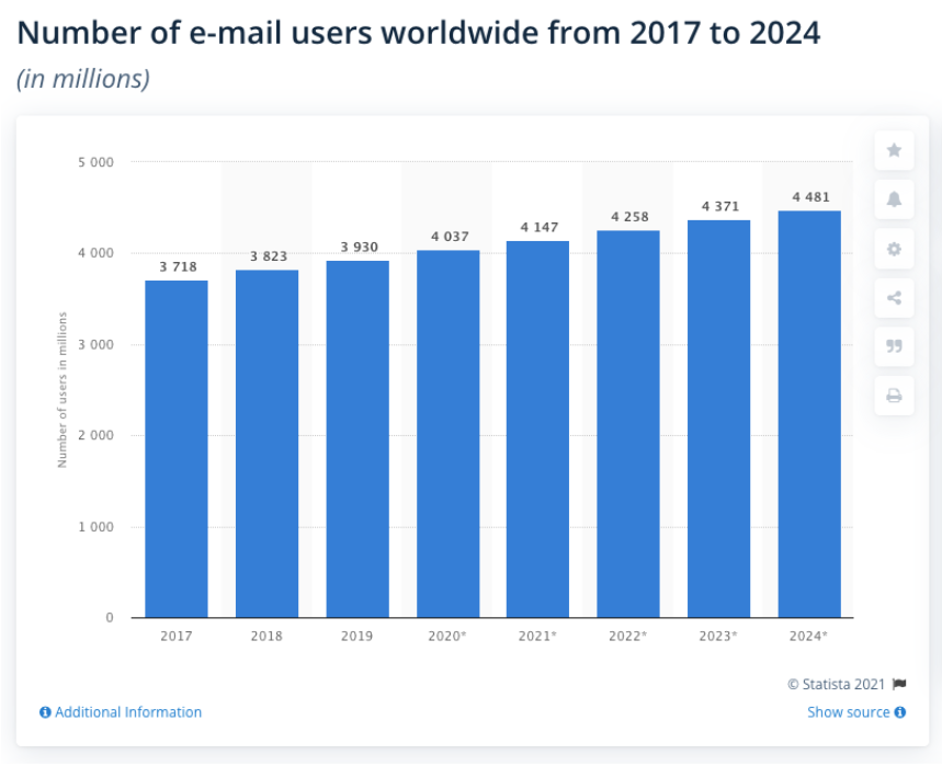Number Of Email User
