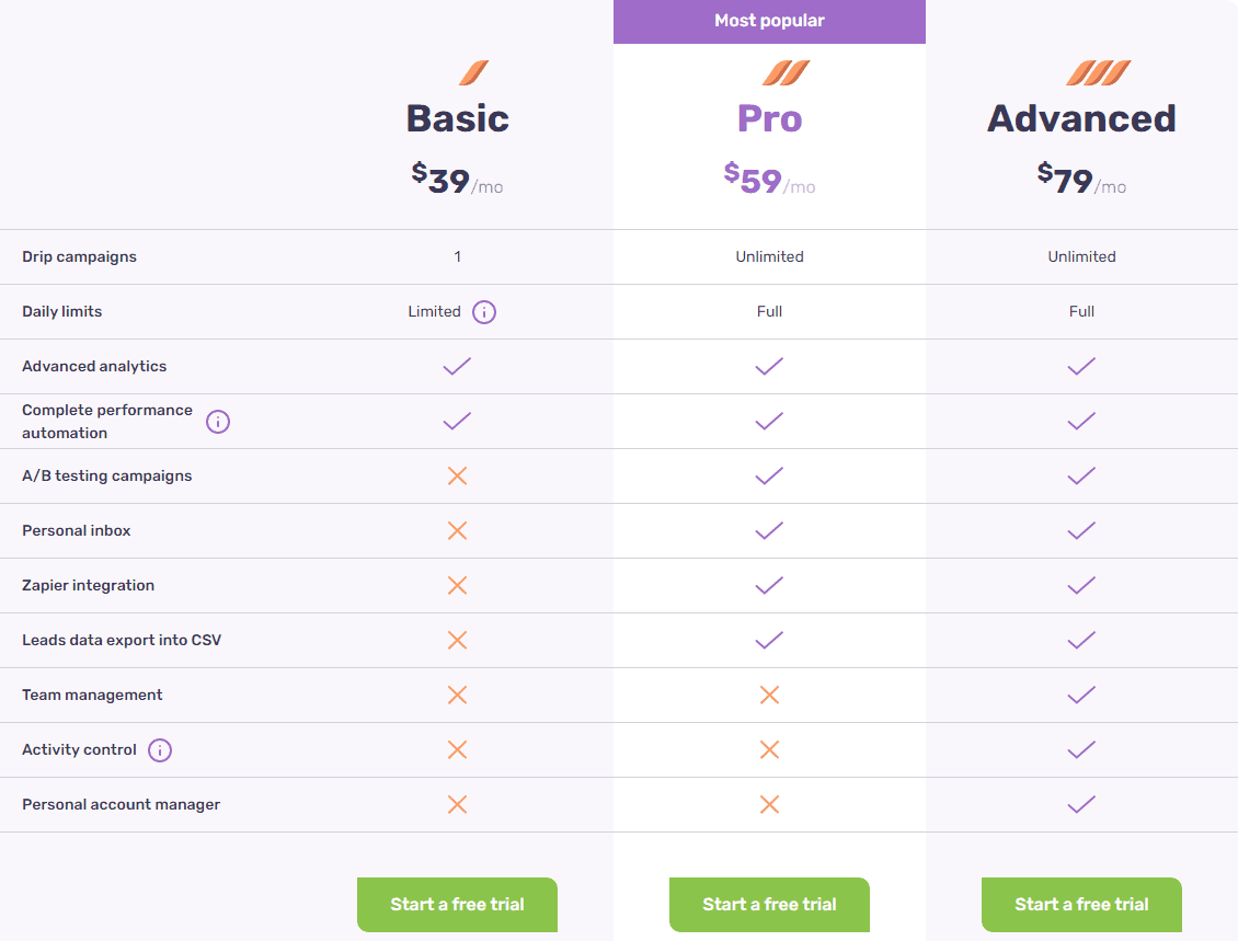 Dripify Pricing