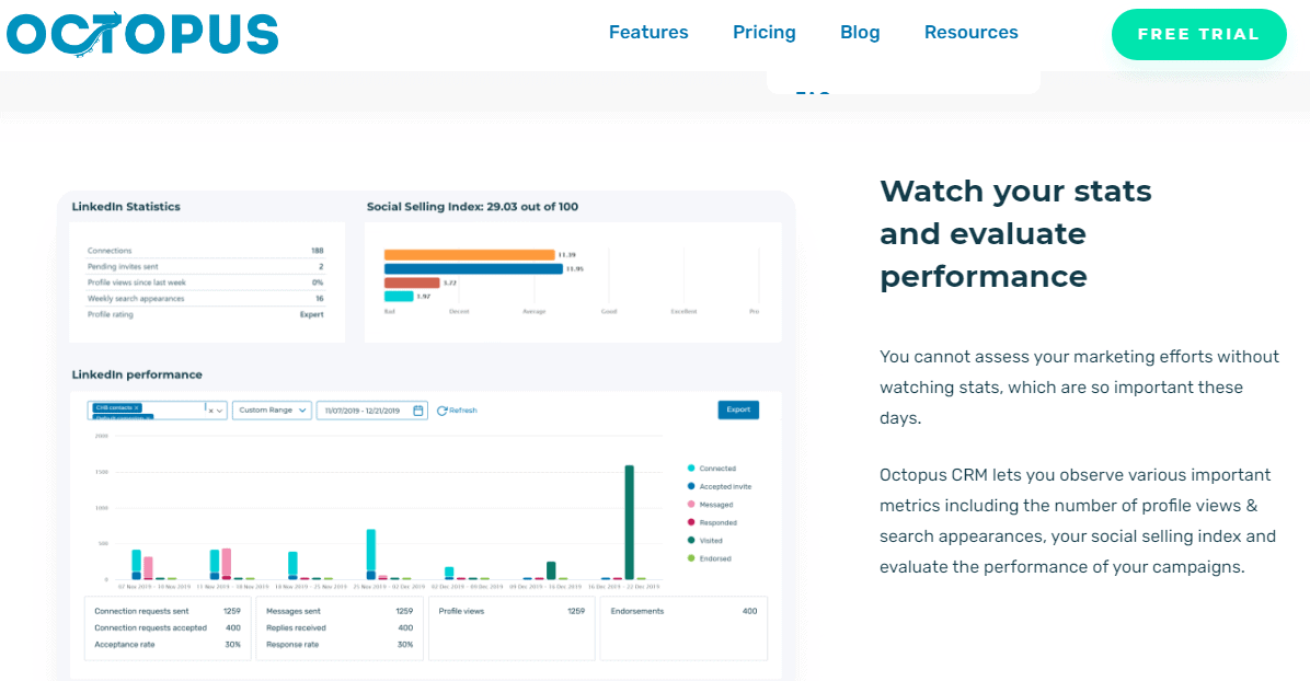 Octopus-CRM-Review - Watch your stats & performance