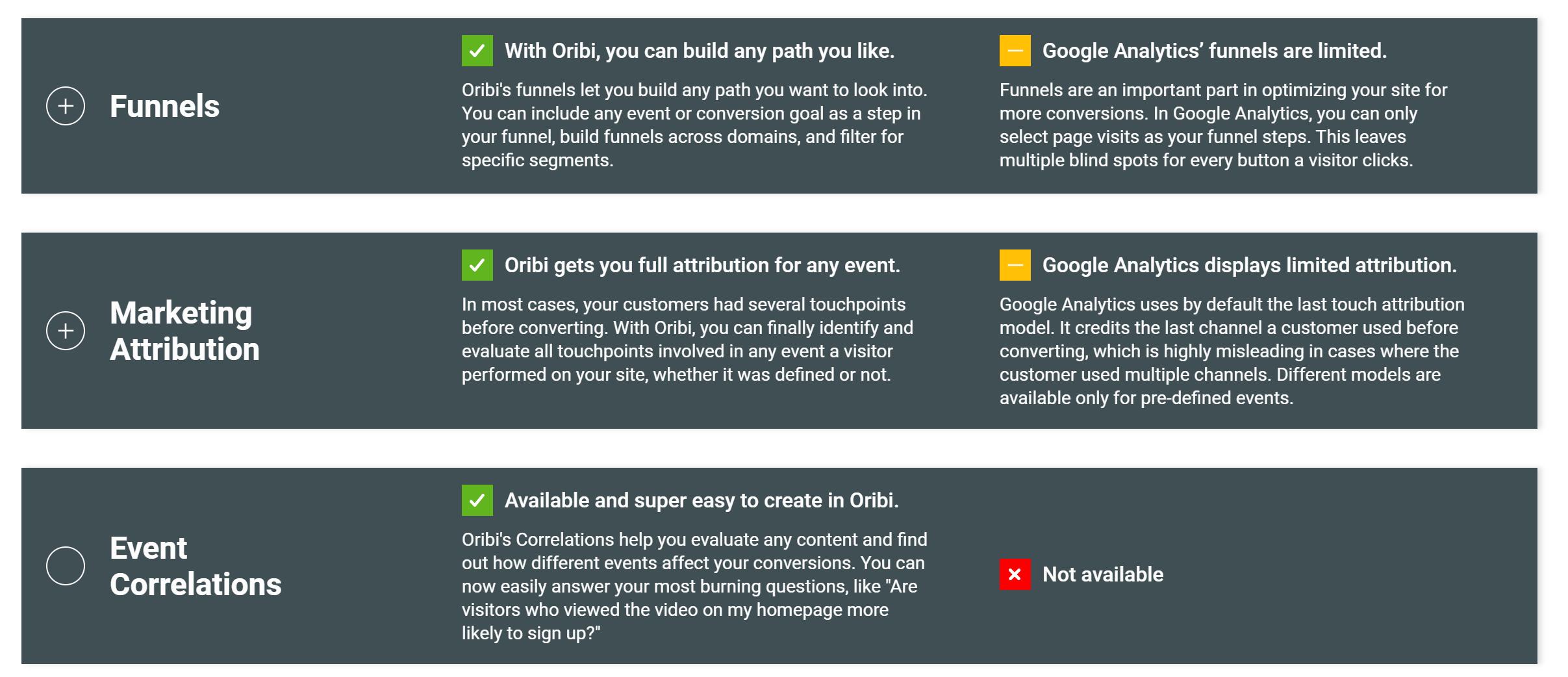 Oribi Analytics vs Google Analytics