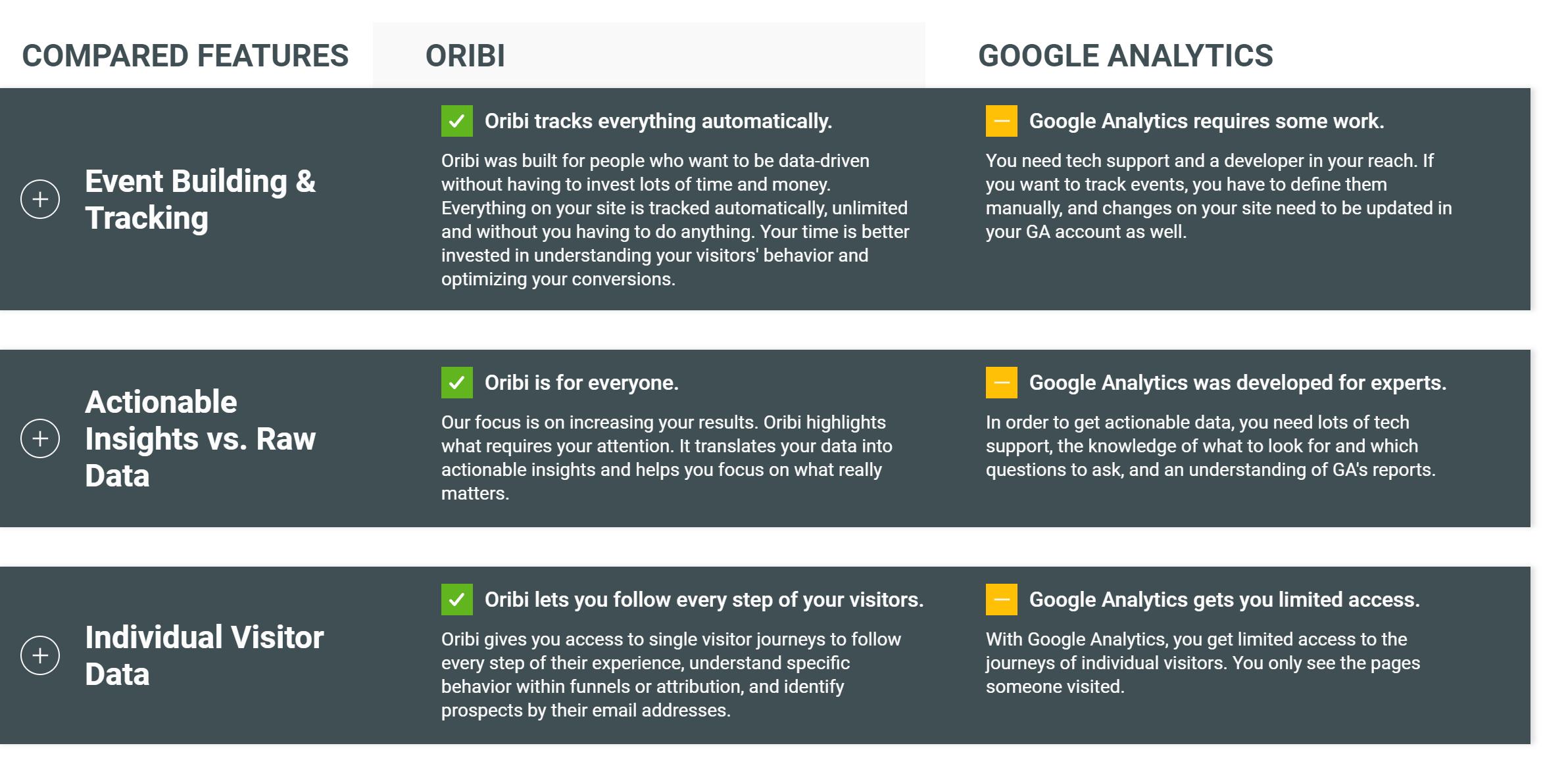 Oribi vs Analytics