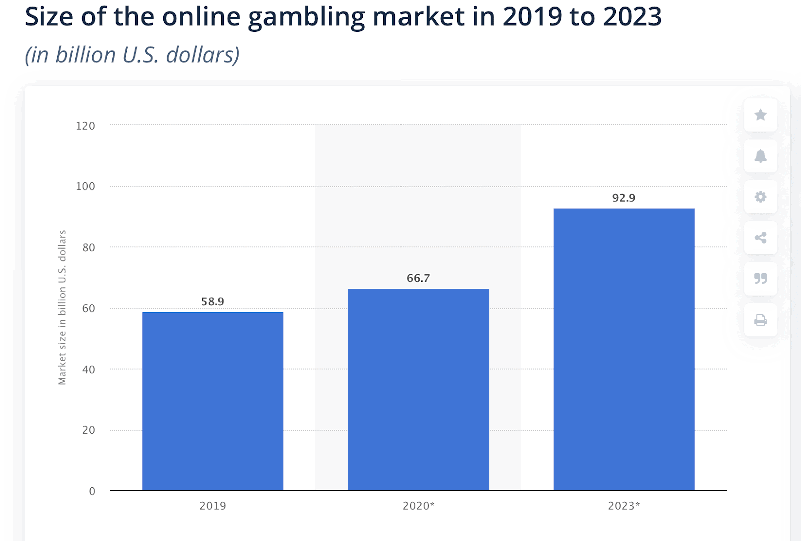 Size of online gambling- How to do gambling in SEO how to do gambling in seo
