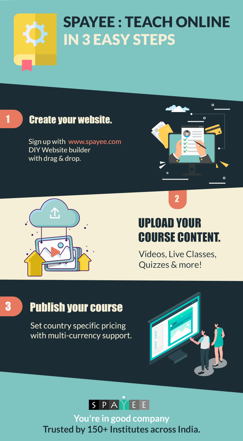 Spayee online course infographic- how to sell courses onlin e