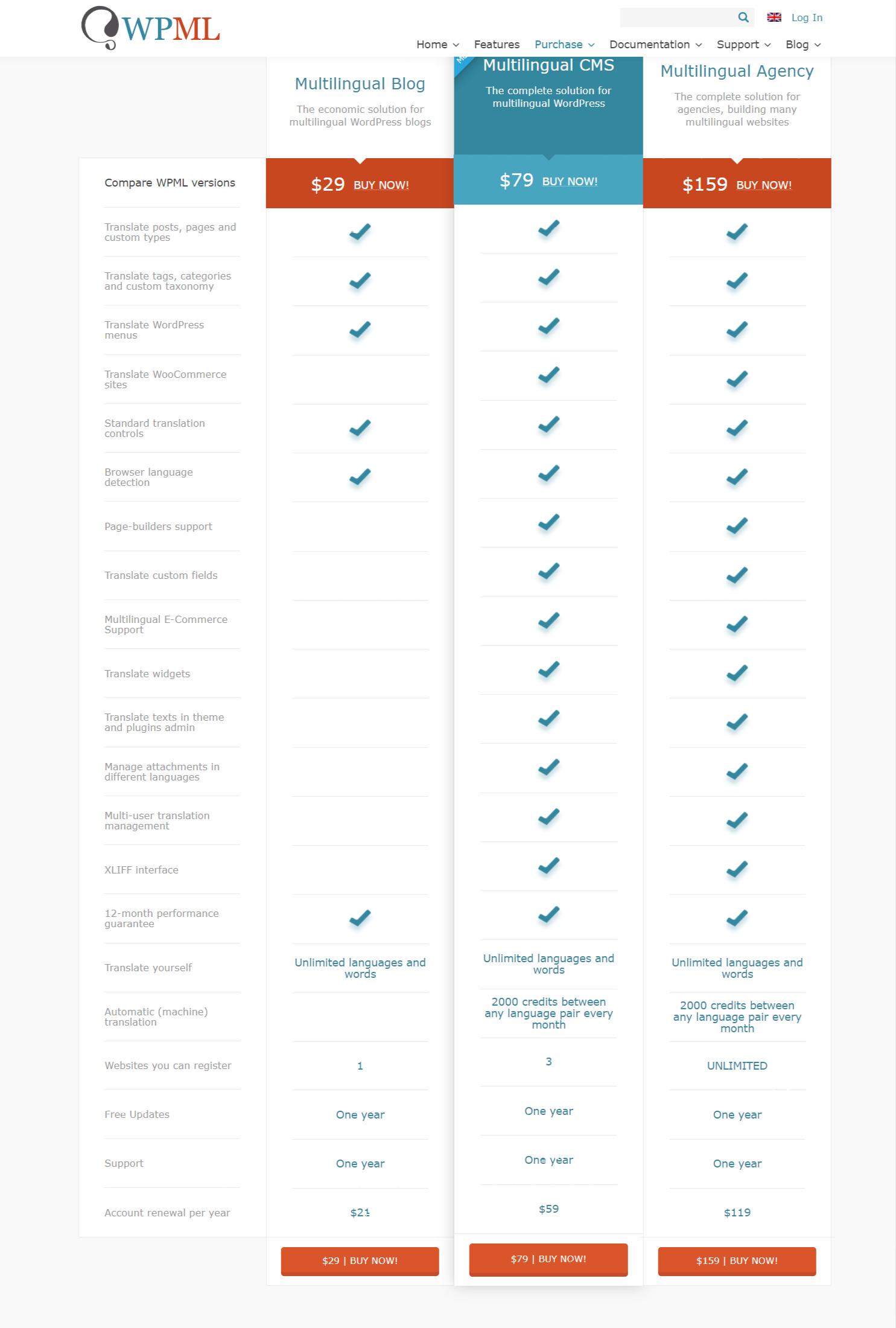 WPML Pricing -Weglot vs WPML