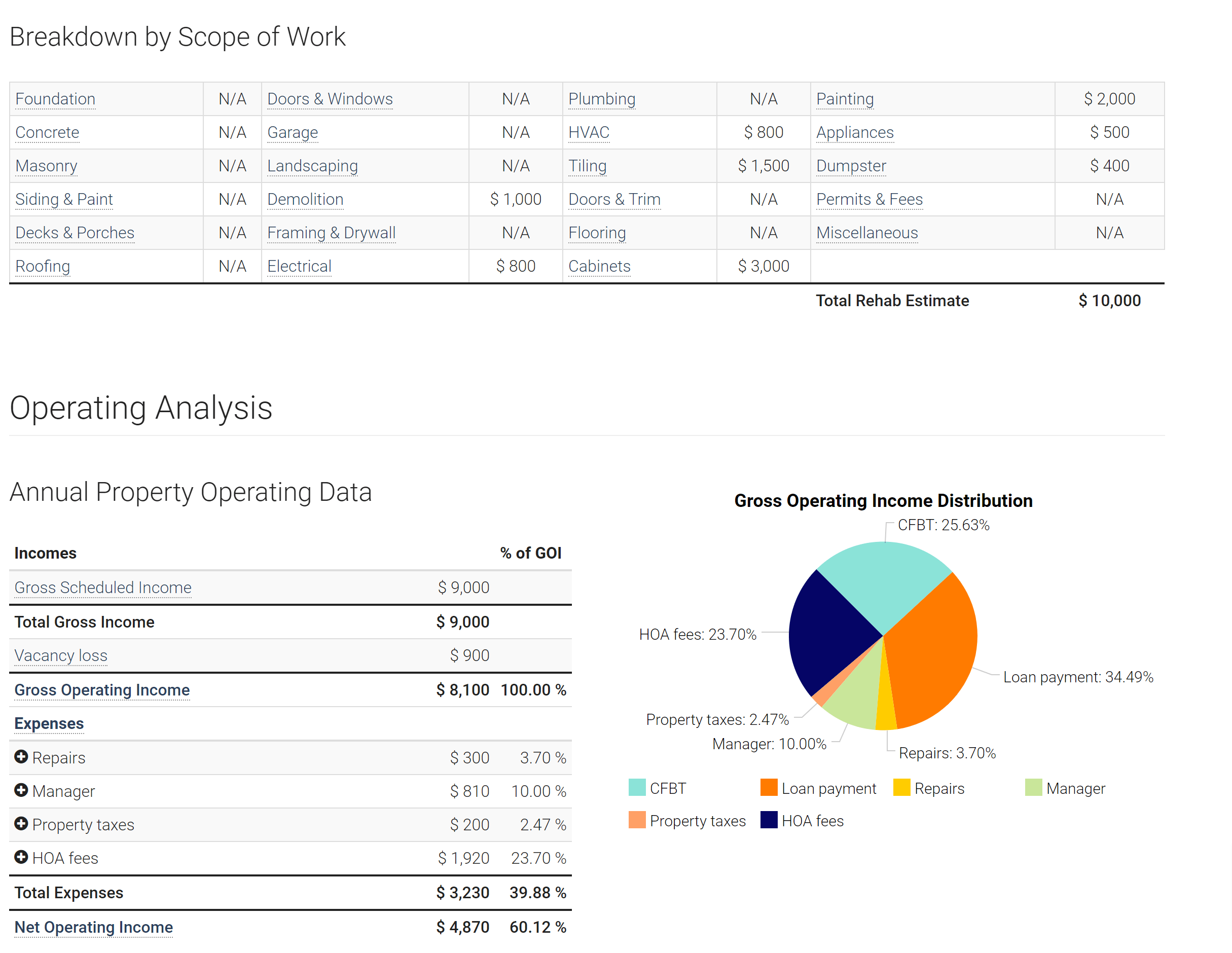 Zilculator breakdown analysis- zilculator review for real estate