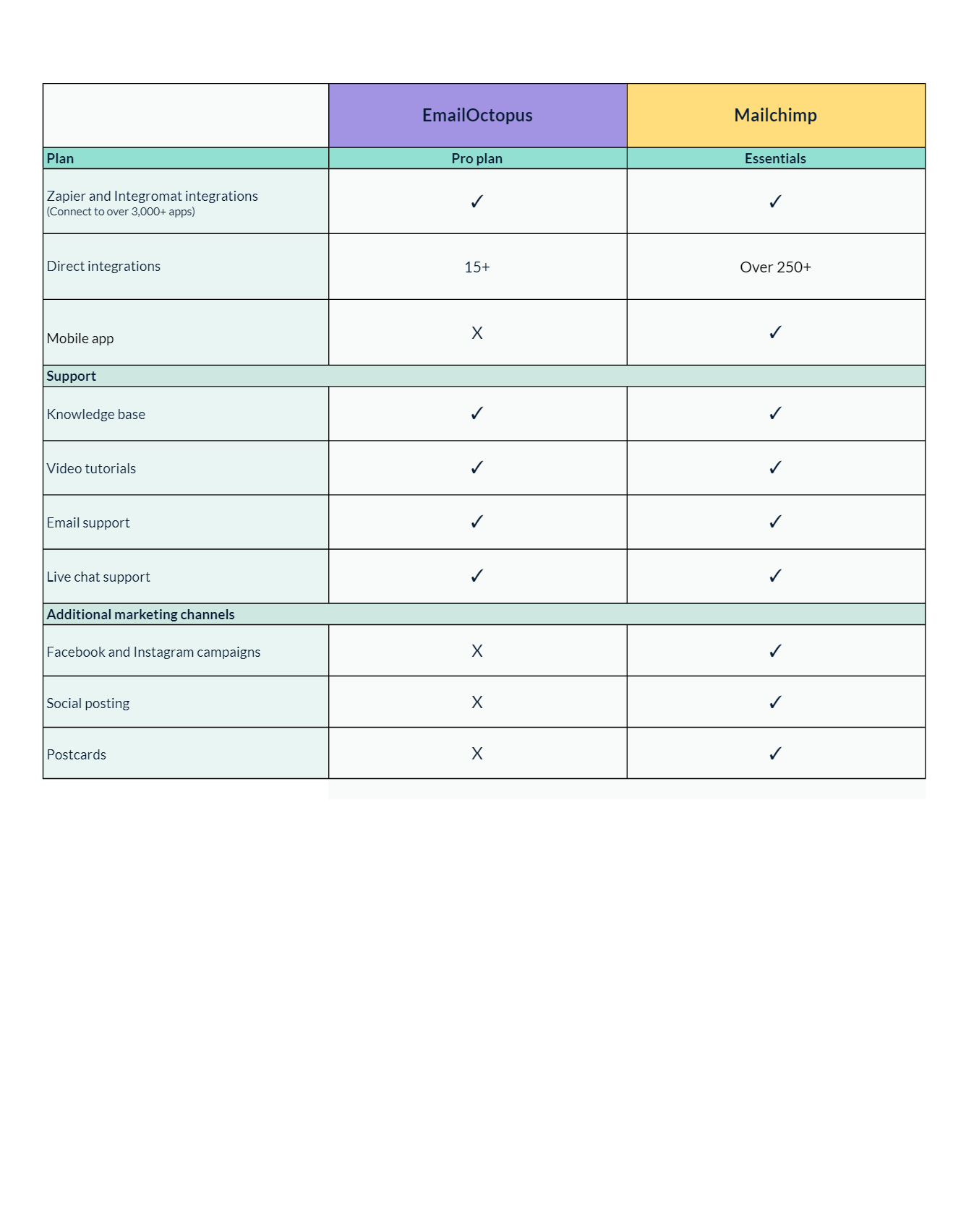 Email octopus vs Mailchimp in detail reviews