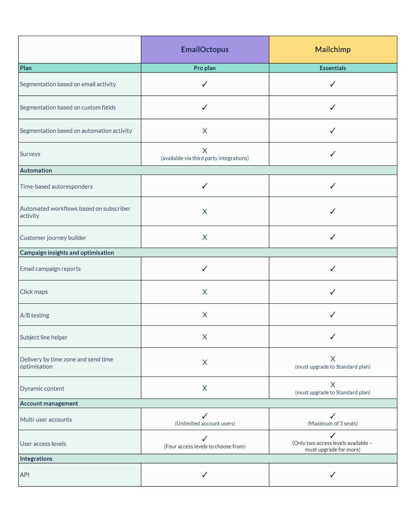 Email octopus vs Mailchimp in detailed