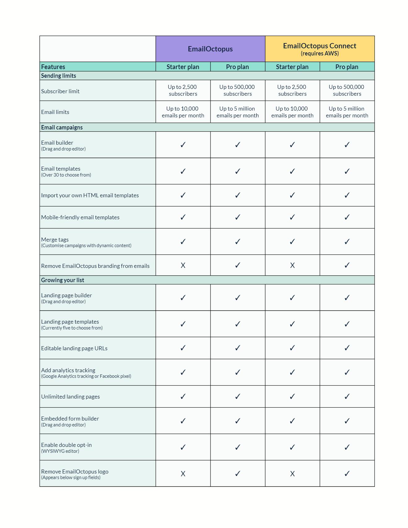 Emailoctopus features list