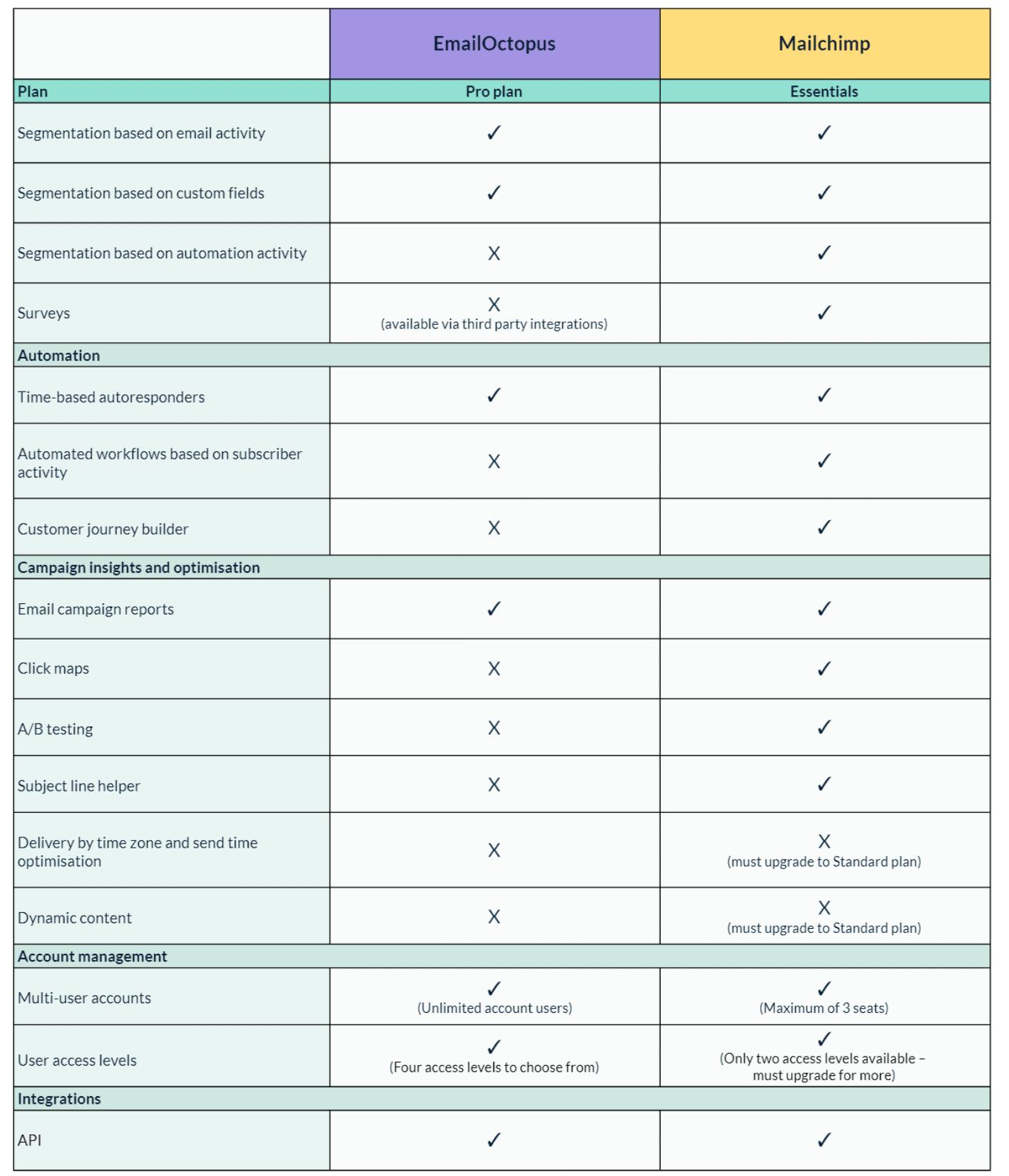 Emailoctopus vs mailchimp