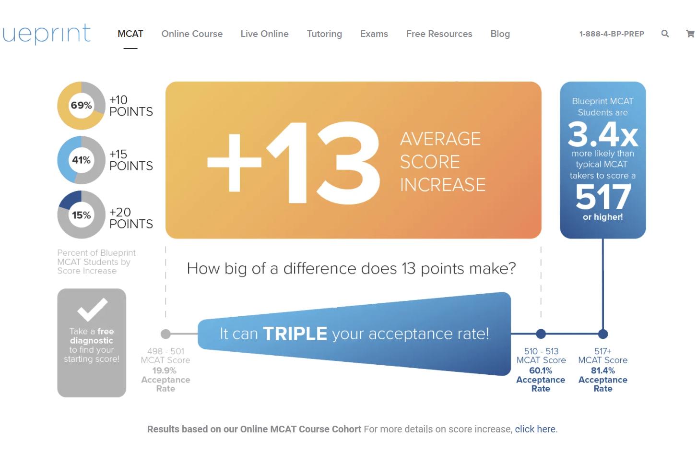 MCAT prep average score-Blueprint prep course review