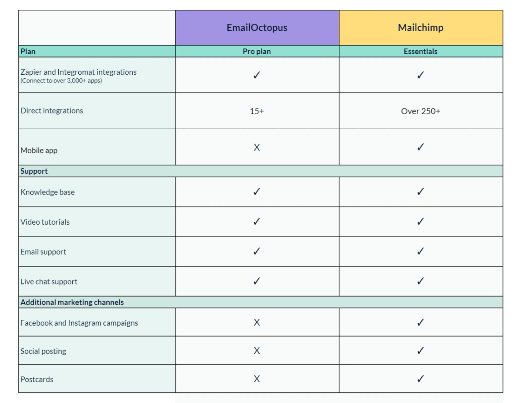 Mailchimp reviews vs emailoctopus